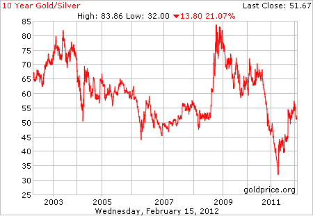 10-Year Gold/Silver Ratio Chart