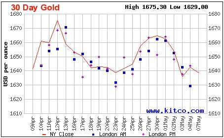 Gold Price Chart Last 30 Days Forex Trading
