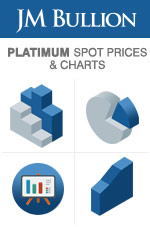 Platinum Prices Today Per Ounce 24hr Spot Price Chart