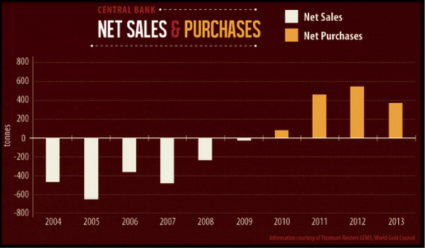 central-bank-net-sales