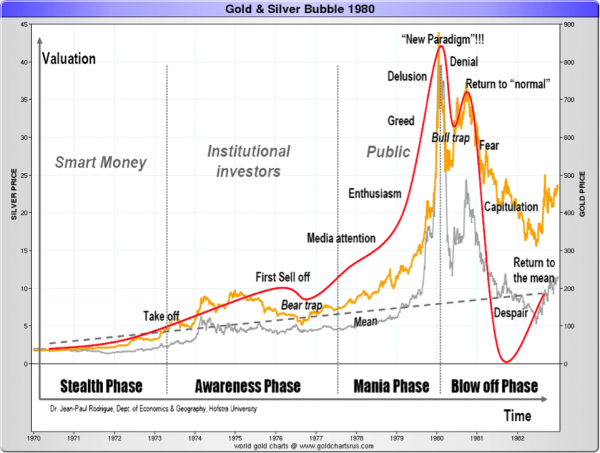 gold-silver-bubble
