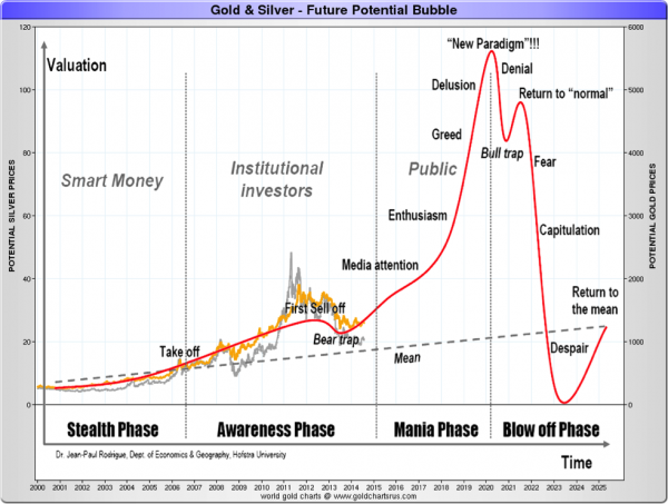 Gold Silver Bubble Future