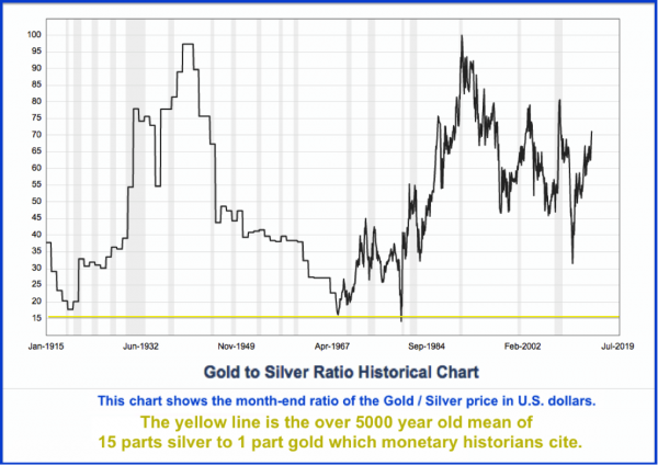 gold-silver-ratio-historical