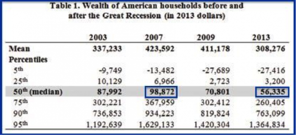 household-wealth