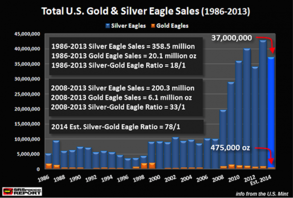 total-american-eagle-sales