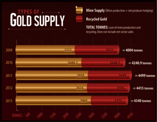 types-gold-supply