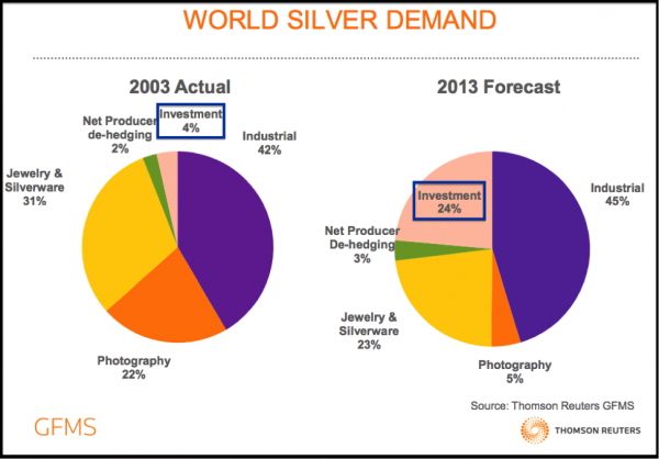Image result for industrial demand for silver