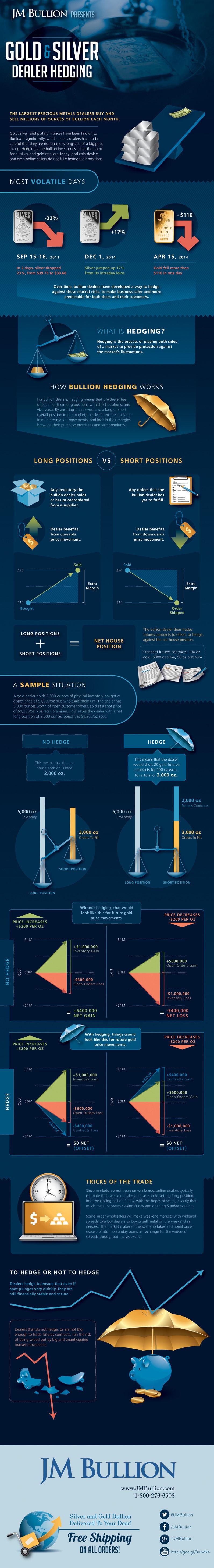 How Bullion Dealers Hedge Precious Metals (Infographic)