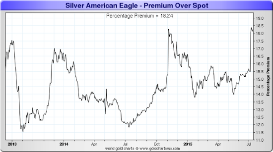Why Silver Premiums Are So High Right Now And How One