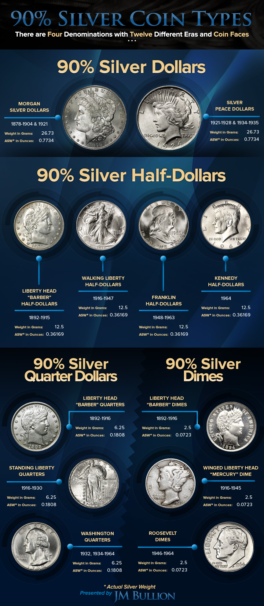 90 Percent Silver Coin Types Chart
