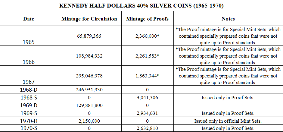 Kennedy half dollar value chart mersn proforum co