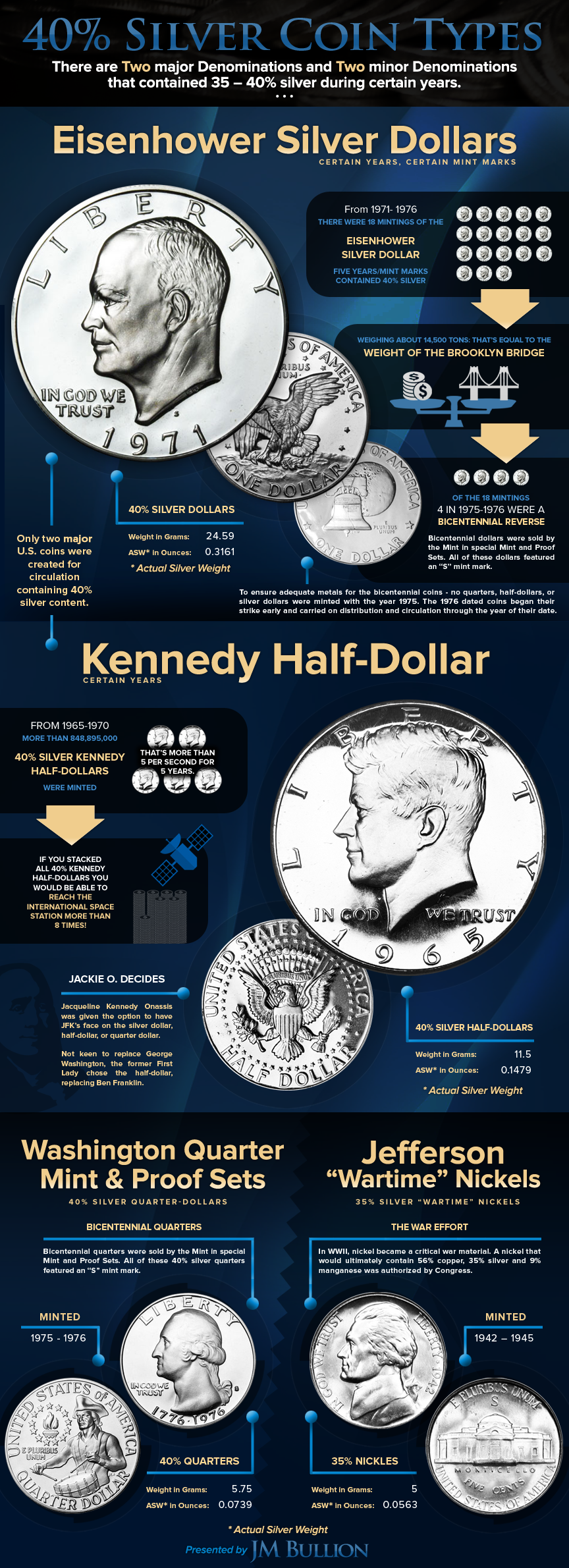 Ultimate Guide to 40 Percent Silver Coins Infographic 2