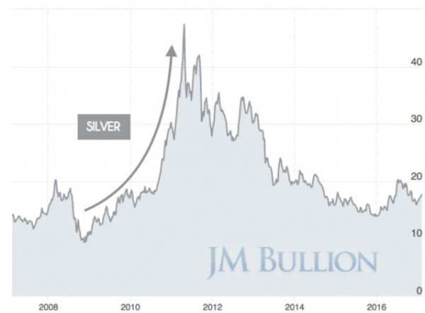 2008 Gold & Silver Shortage of Bullion Products - IMAGE 7