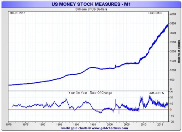 Below Is A Late March 2017 Chart Showing Us Dollar M1 At Over 3 4 Trillion Dollars