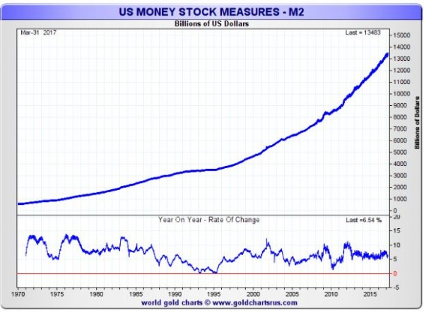 Gold's Price vs US dollar M1, M2, M3 - image 2