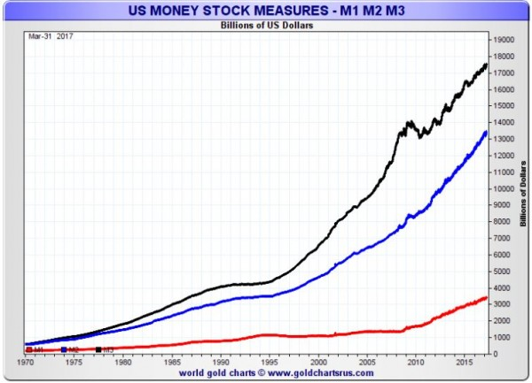 Gold's Price vs US dollar M1, M2, M3 - image 4