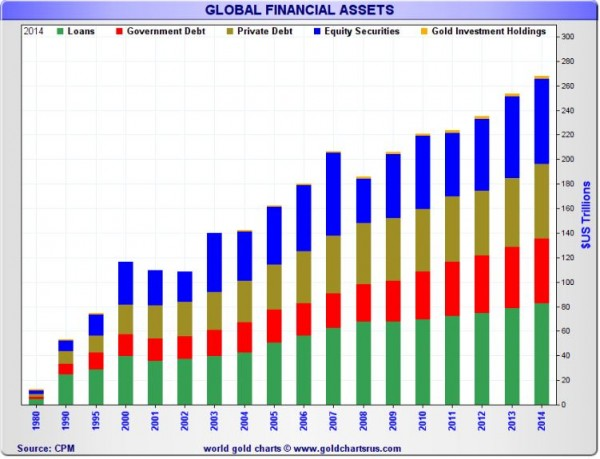 Gold & Silver as a Percentage of Global Assets - Image 1