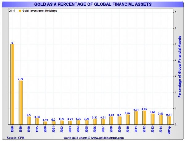 Gold & Silver as a Percentage of Global Assets - Image 2