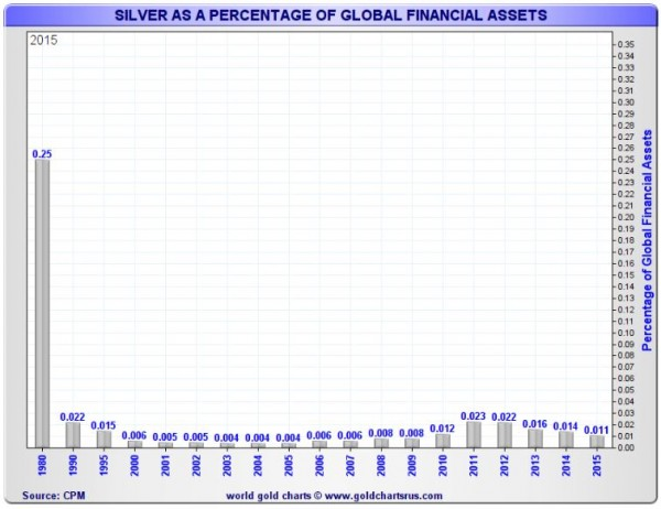 Gold & Silver as a Percentage of Global Assets - Image 3