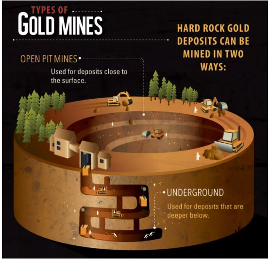 How is Gold Mined - Image 1
