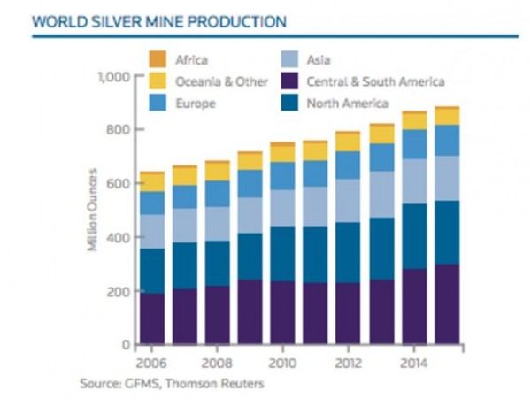 Which countries mine Silver - Image 1