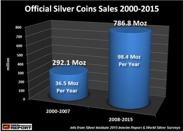 Why are Silver Coins Different Prices - Image 1