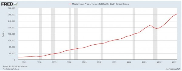 housing ratio - image 1