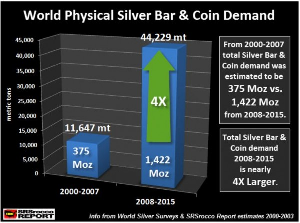 how much fine silver bullion in the world - image 2