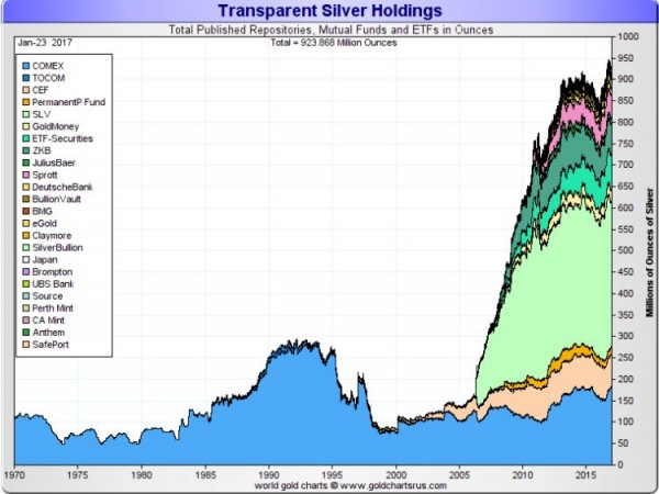 who owns the most silver bullion today - image 1