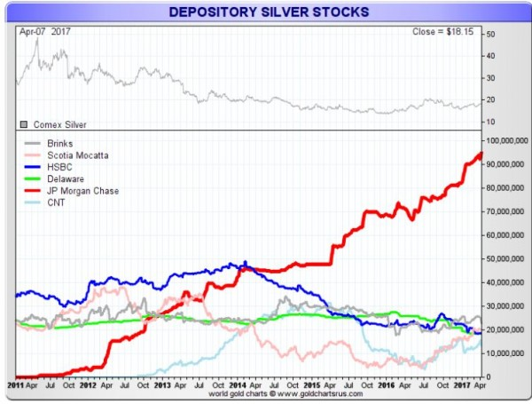 who owns the most silver bullion today - image 4